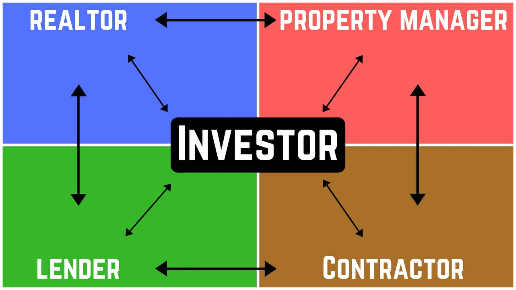 build your team for real estate investing