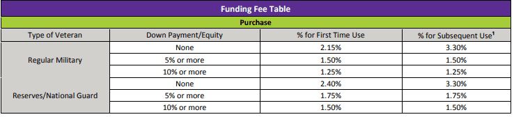 VA renovation loan funding fee table