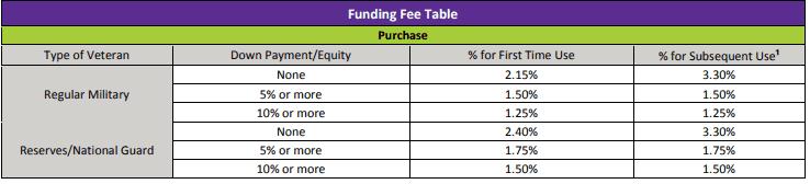 VA renovation loan funding fee table