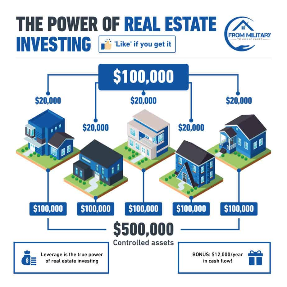 Military Real Estate Investing