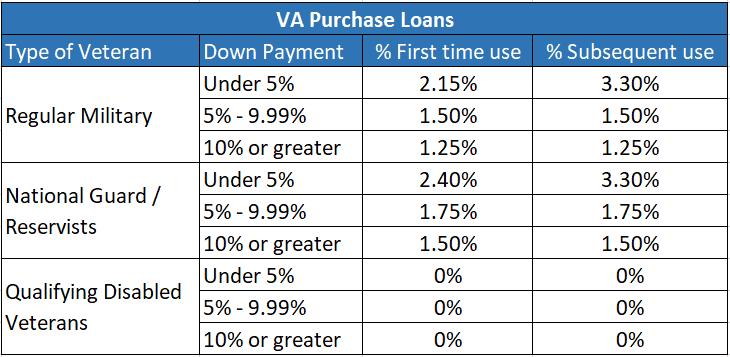 VA loan funding fee