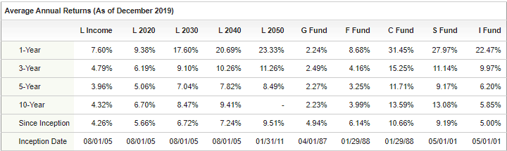 TSP Average Annual Return