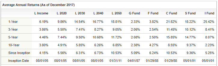 TSP fund performance