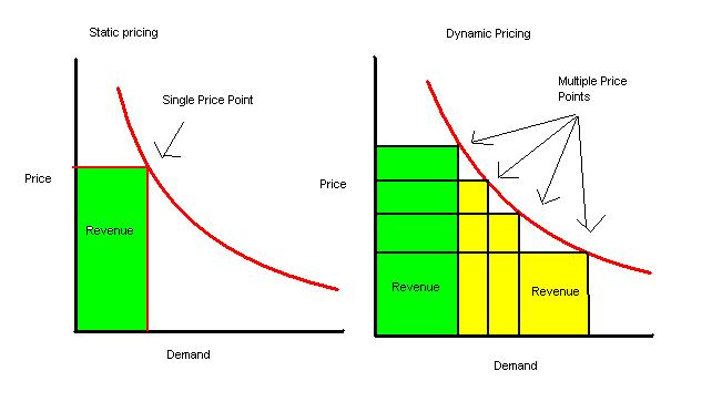 Dynamic Pricing explanation