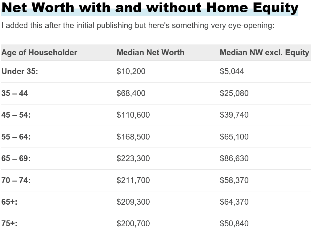 Net Worth with and without home equity