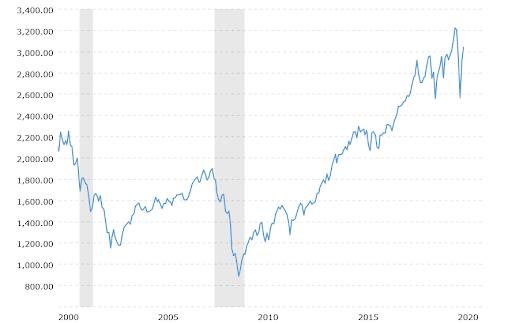 stock market volatility chart