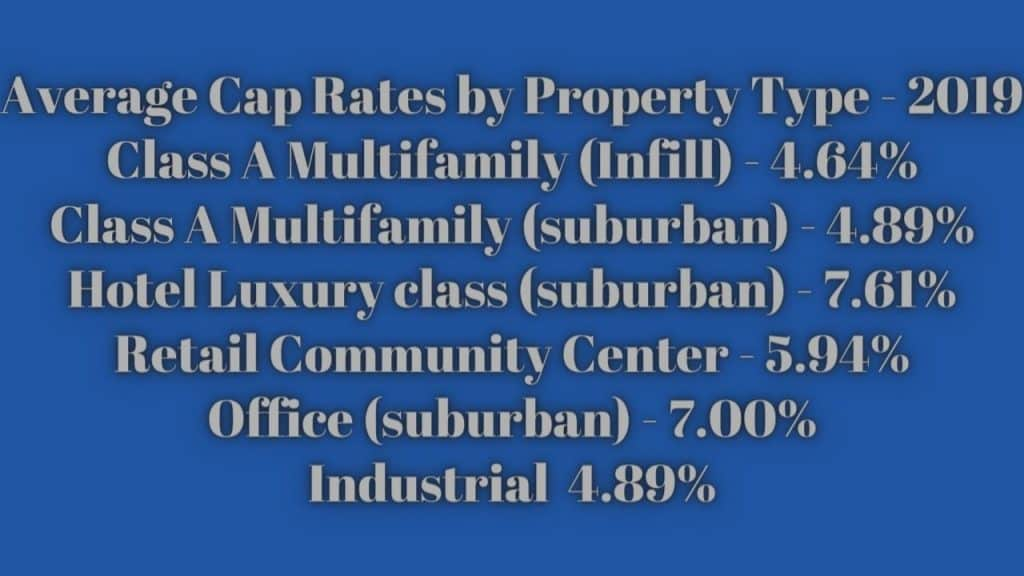 Average cap rates by property type
